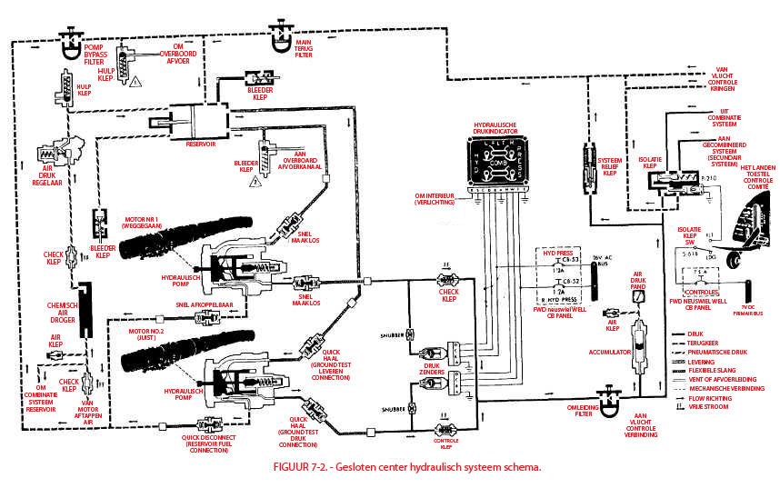 Hydraulisch systeem vliegtuig